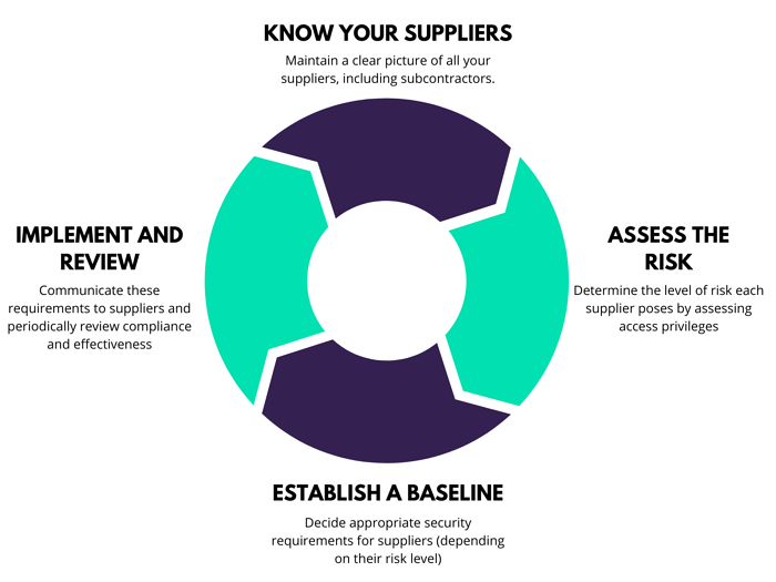 Know Your Suppliers