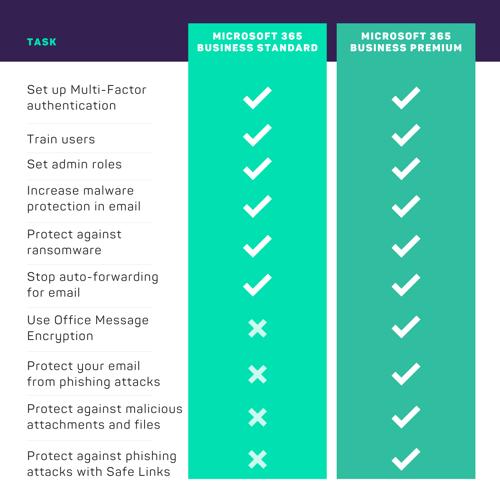 office-365-best-practices
